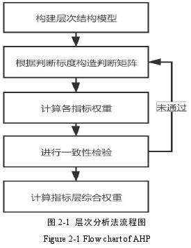 圖 2-1 層次分析法流程圖