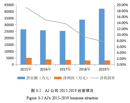 圖 3-2 AJ 公司 2015-2019 經營情況