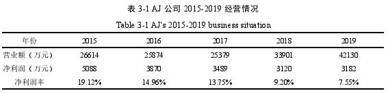 表 3-1 AJ 公司 2015-2019 經營情況