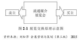 图 2-1 展览交换原理示意图