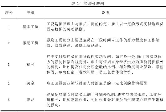 表 2-1 经济性薪酬