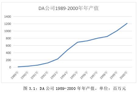 圖 3.1:DA 公司 1989-2000 年年產值,單位:百萬元