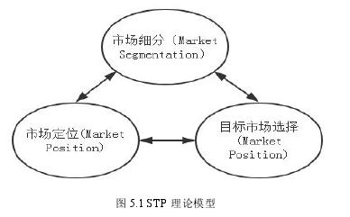 图 5.1 STP 理论模型