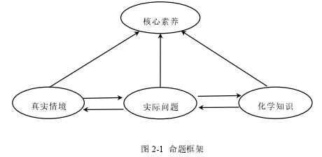 圖 2-1 命題框架