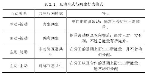 表 2.1 互動形式與共生行為模式