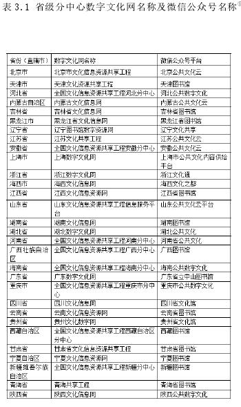 表 3.1 省级分中心数字文化网名称及微信公众号名称①