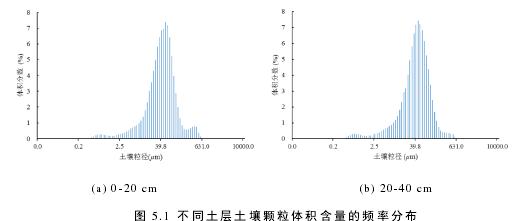图 5.1 不同土层土壤颗粒体积含量的频率分布