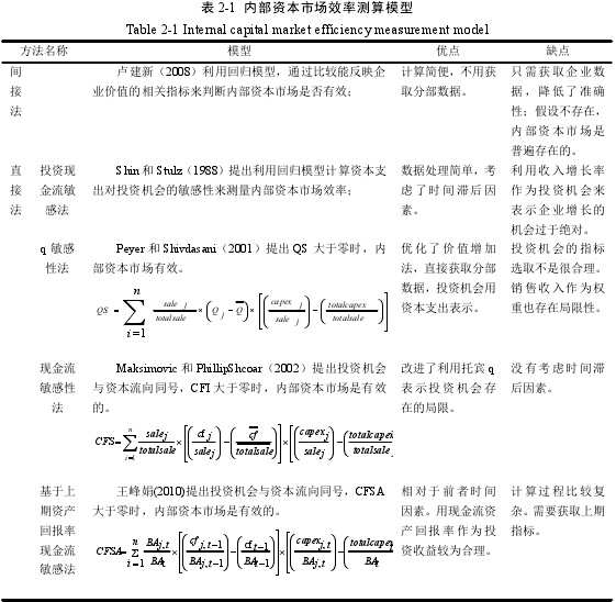 表 2-1 内部资本市场效率测算模型