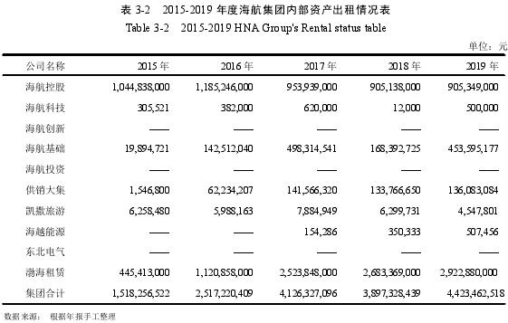 表 3-2 2015-2019 年度海航集團內部資產出租情況表