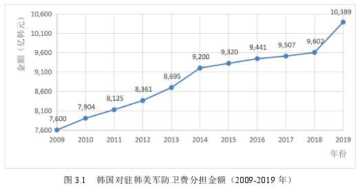 圖 3.1 韓國對駐韓美軍防衛費分擔金額(2009-2019 年)
