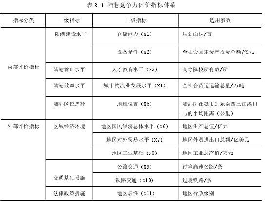 表 3.1 陸港競爭力評價指標體系