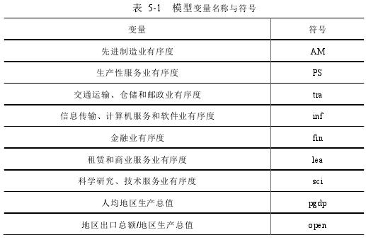 表 5-1 模型變量名稱與符號