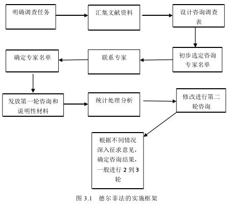 图 3.1 德尔菲法的实施框架