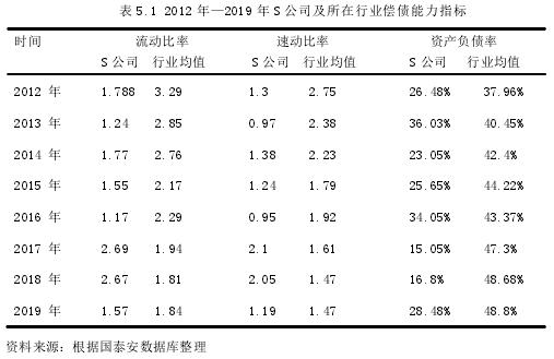 表 5.1 2012 年—2019 年 S 公司及所在行業償債能力指標