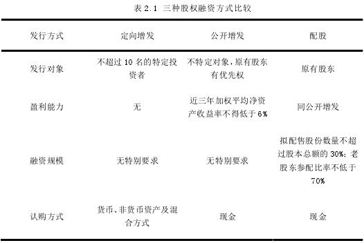 表 2.1 三種股權融資方式比較