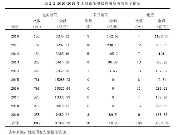 表 2.2 2010-2019 年 A 股市場股權再融資募集資金情況