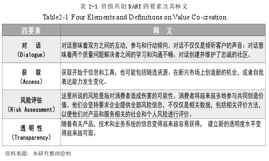 表 2-1 價值共創 DART 四要素及其釋義