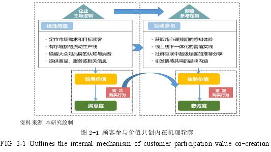 圖 2-1 顧客參與價值共創內在機理輪廓