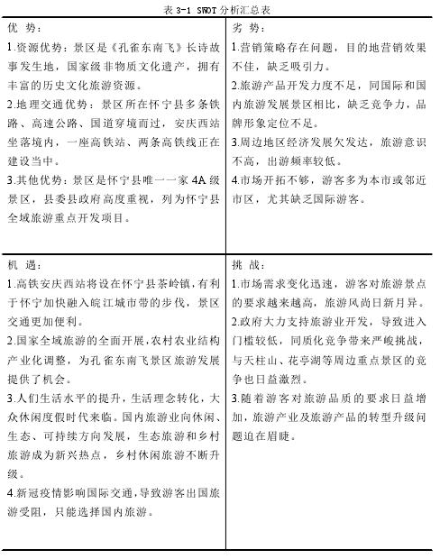 表 3-1 SWOT 分析匯總表
