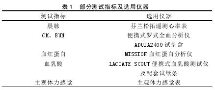 表 1 部分测试指标及选用仪器