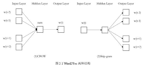 图 2.1Word2Vec 两种结构