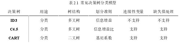 表 2.1 常见决策树分类模型