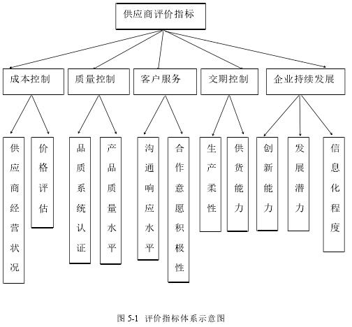 圖 5-1 評價指標體系示意圖
