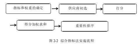 圖 2-2 綜合指標法實施流程
