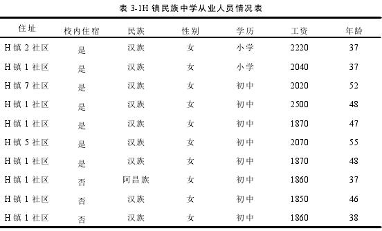 表 3-1H 镇民族中学从业人员情况表