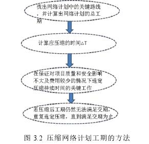 图 3.2 压缩网络计划工期的方法