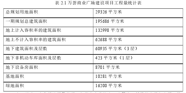 表 2.1 万荟商业广场建设项目工程量统计表