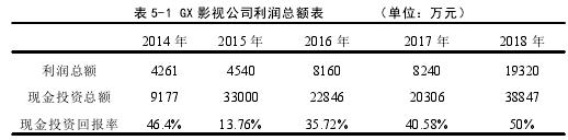 表 5-1 GX 影視公司利潤總額表 (單位:萬元)