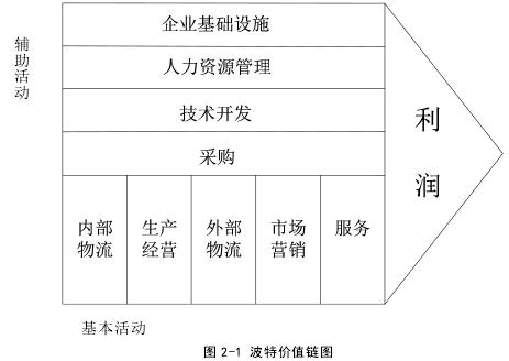 圖 2-1 波特價值鏈圖