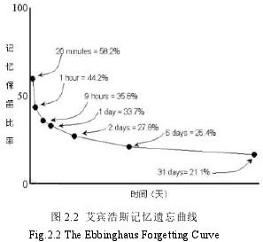 圖 2.2 艾賓浩斯記憶遺忘曲線