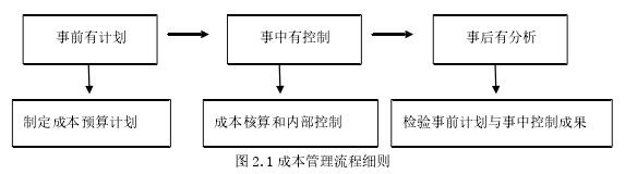 圖 2.1 成本管理流程細則