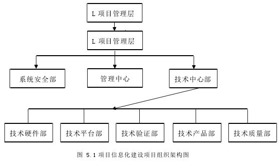 圖 5.1 項目信息化建設項目組織架構圖