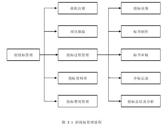 圖 3.1 招投標管理流程