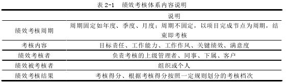表 2-1 績效考核體系內容說明
