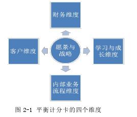 圖 2-1 平衡計分卡的四個維度