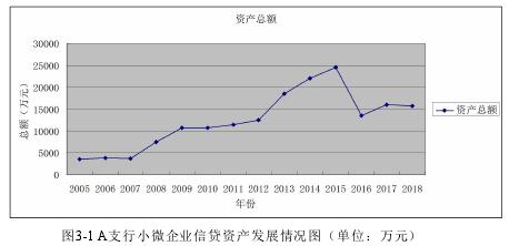 圖3-1 A支行小微企業信貸資產發展情況圖(單位:萬元)