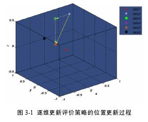 圖 3-1 逐維更新評價策略的位置更新過程