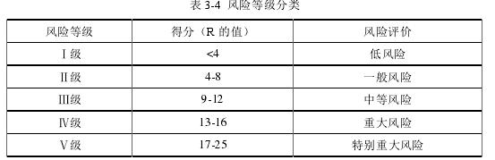 表 3-4 風險等級分類