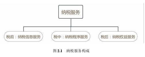 圖 2.1 納稅服務構成