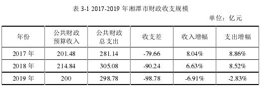 表 3-1 2017-2019 年湘潭市財政收支規模