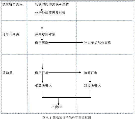 圖 6.1 住電裝訂單缺料管理流程圖
