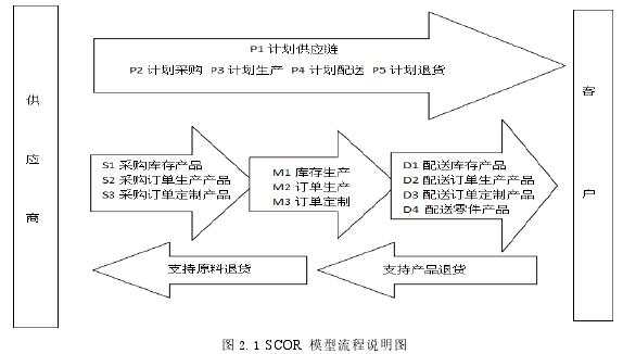 圖 2.1 SCOR 模型流程說明圖