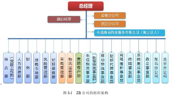 圖 3-1 ZB 公司的組織架構