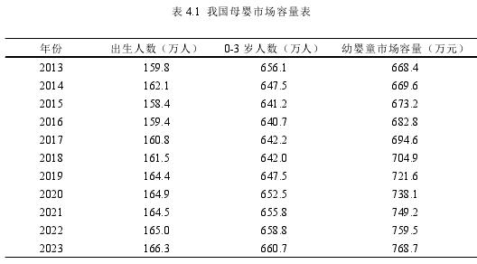 表 4.1 我國母嬰市場容量表