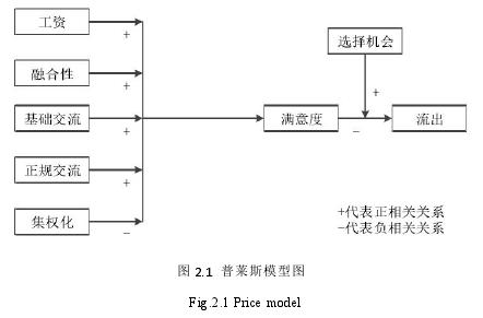 圖 2.1 普萊斯模型圖