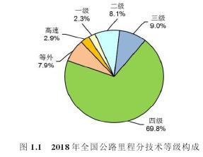 图 1.1 2018 年全国公路里程分技术等级构成